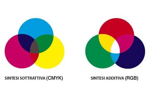 RGB o CMYK ? Scopritelo su iPrintdifferent!