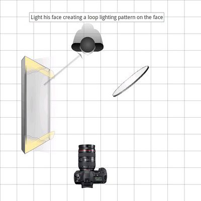 Loop Lighting Pattern With Window Light As Key Loop Lighting Lighting Pattern Window Light