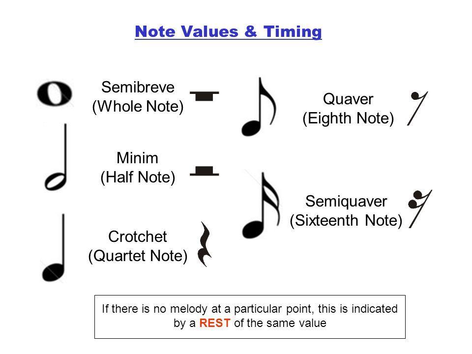 Image Result For Quaver Semiquaver Crotchet Minim Crotchet Quartet Eighth Note