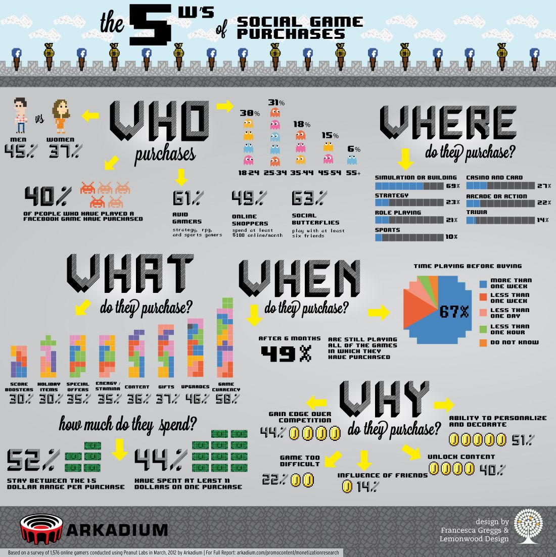 (INFOGRAPHIC) The 5 W's of Social Game Purchases