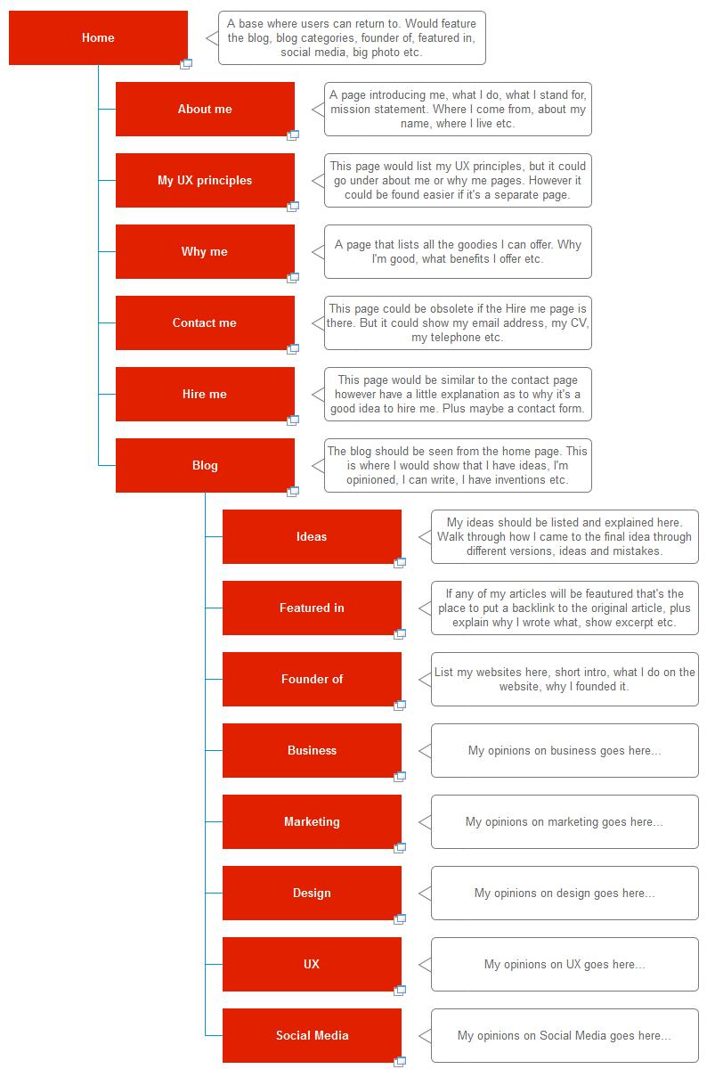 User Journey Template User Personas And Behaviour Pinterest