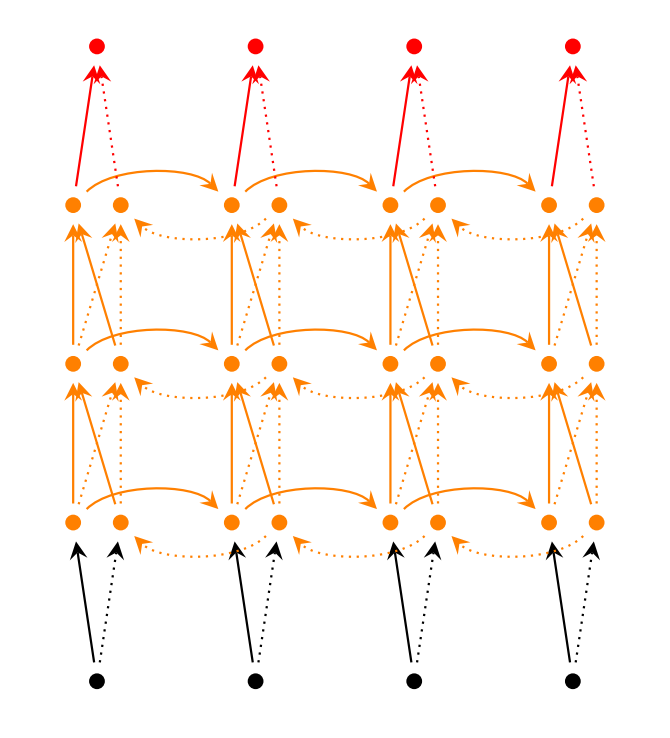 Recurrent Neural Networks Tutorial Part 1 Introduction To Rnns Networking Tutorial Deep Learning