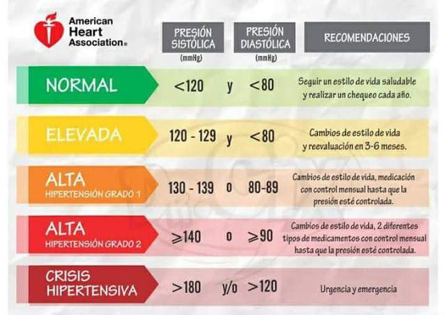 Presión arterial y diabetes tipo 2