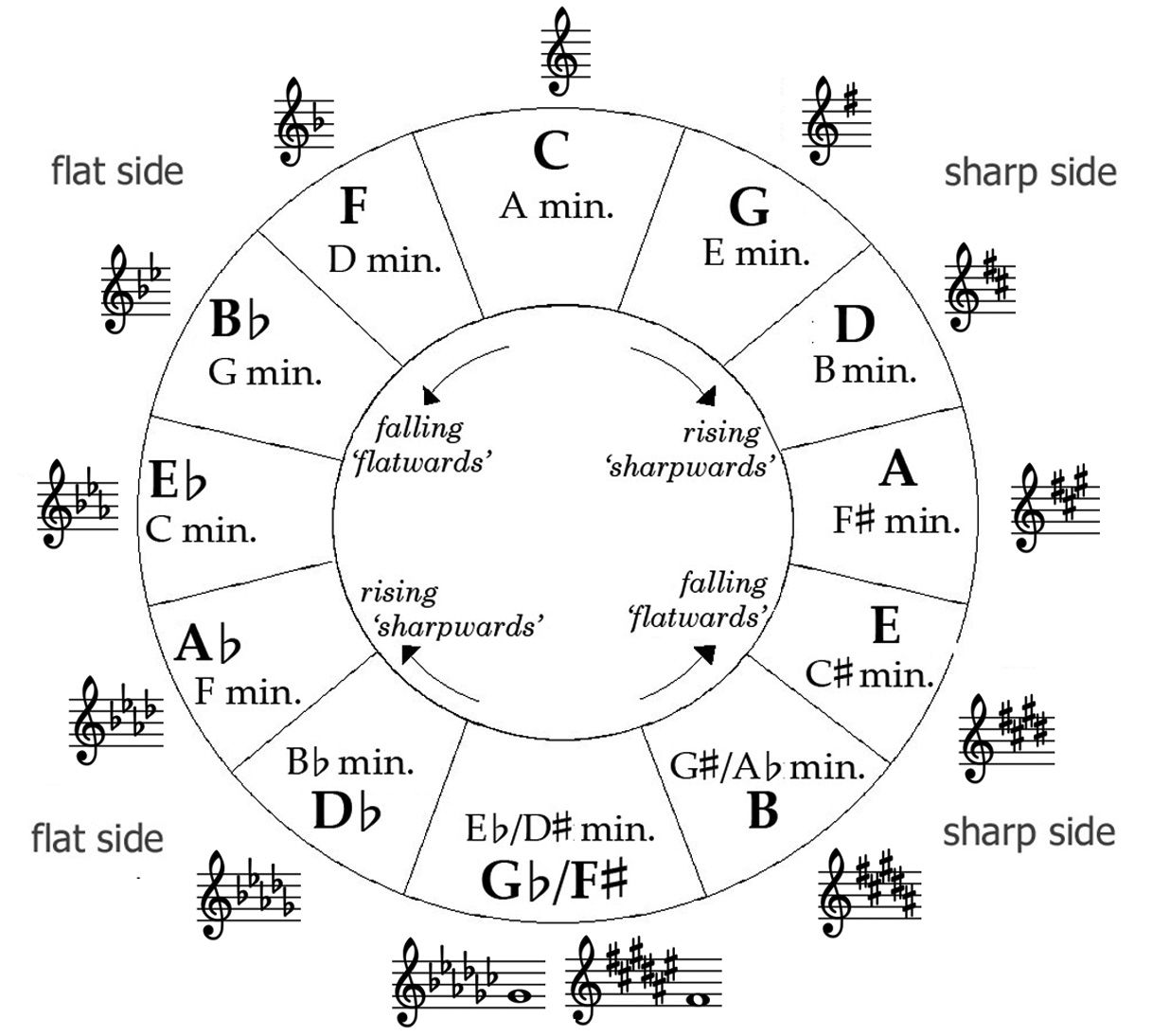 circle of fifths bass clef