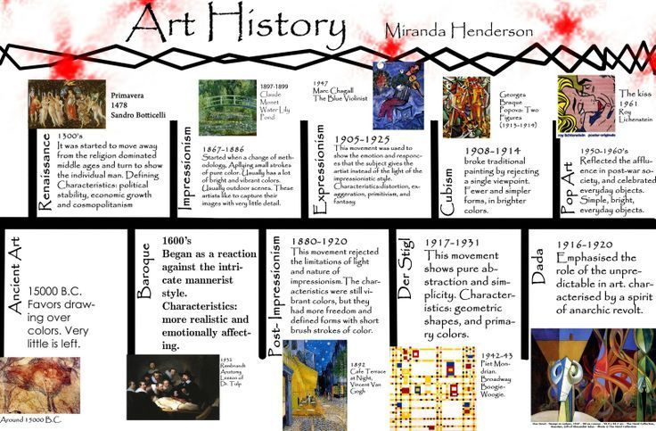 art history timeline - Google Search worksheets Pinterest - sample timeline for students
