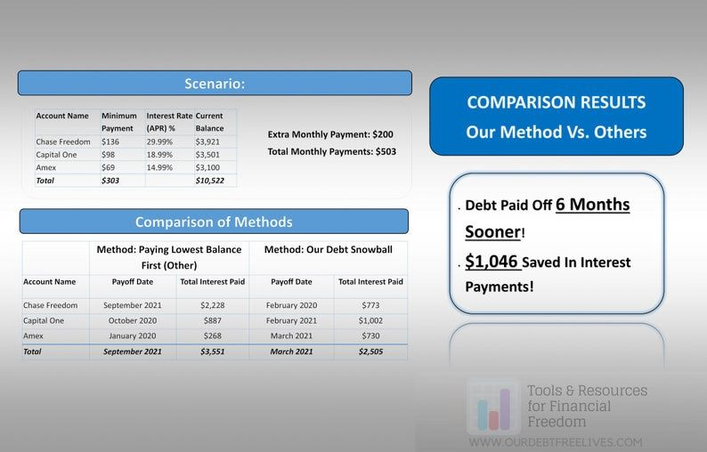 Debt Snowball Calculator Dave Ramsey Debt Reduction Plan Etsy Debt Snowball Calculator Debt Reduction Plan Debt Snowball