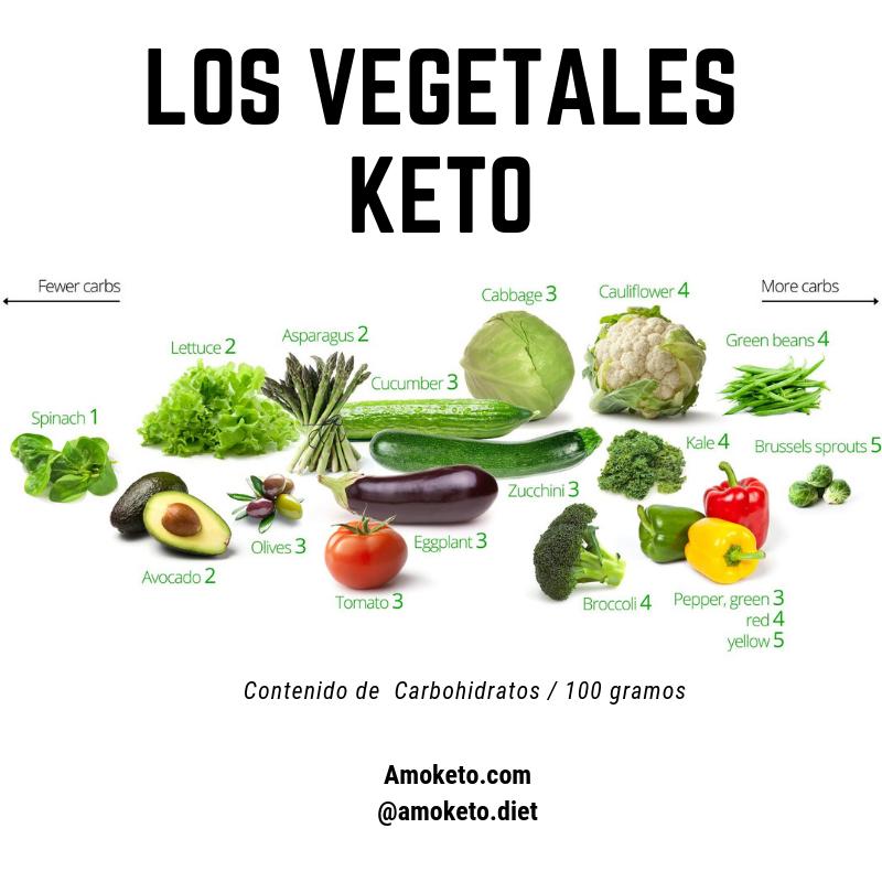 Los Vegetales Keto Dieta Cetogenica Alimentos Dieta Y Nutrición Alimentacion Cetogenica