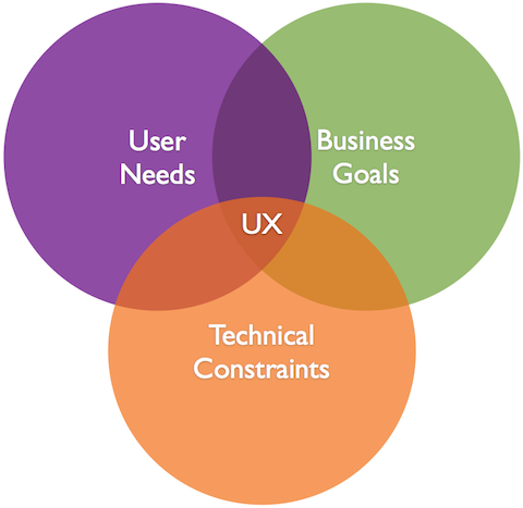 Ux venn diagrams pinterest user experience design venn diagrams ux venn diagrams user experience design ux medium if you like ux design or design thinking check out theuxblog ccuart Choice Image