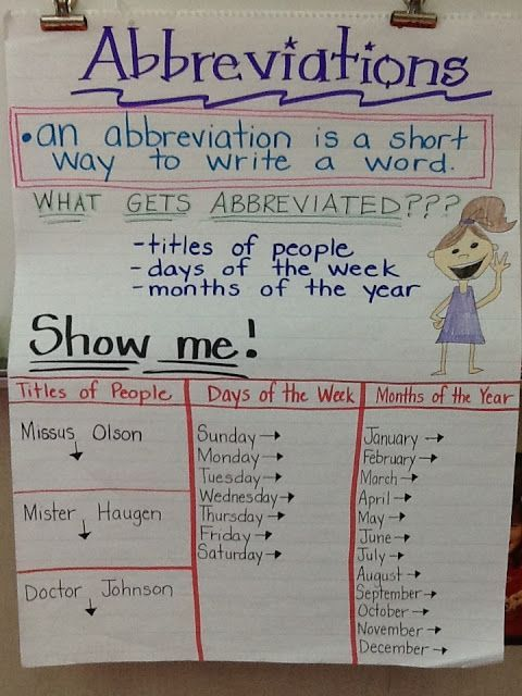 abbreviations anchor charts pinterest anchor charts
