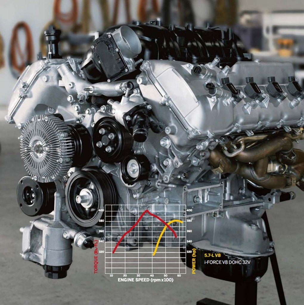 V8 Engine Good Or Bad