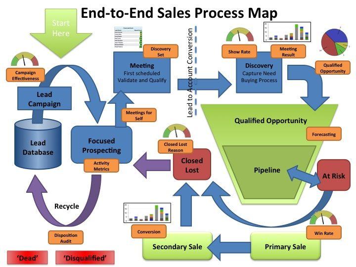 Sales Process - B2B / B2C | Microsoft CRM - Sales Process ...