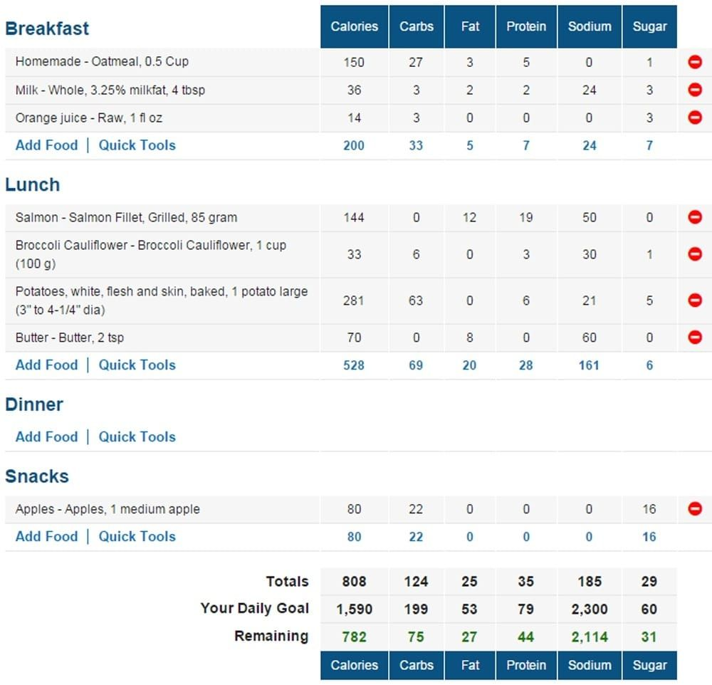 The 5 Best Calorie Counter Websites and Apps Calorie