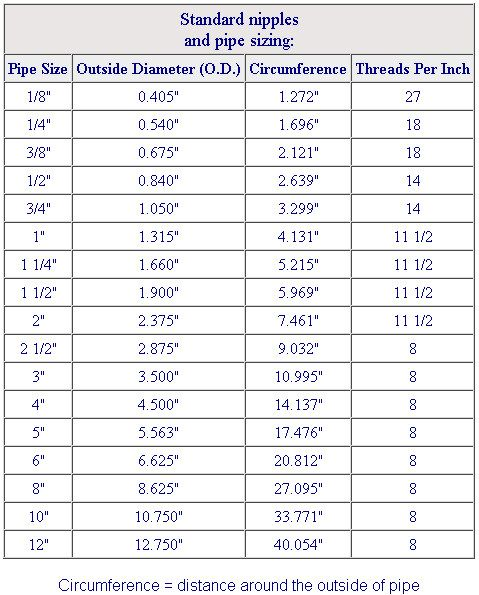 Exhaust pipe size chart boiler sizing pdf also fuel line for quick reference verocious  vac rh pinterest