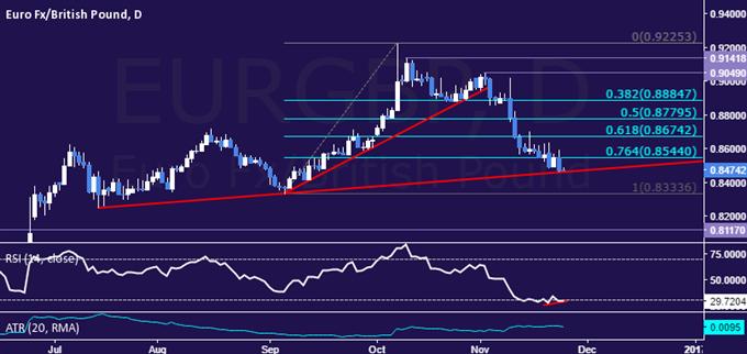 EUR/GBP Technical Analysis: Critical Trend Line in Focus - https://t.co/XPNedlSh5D