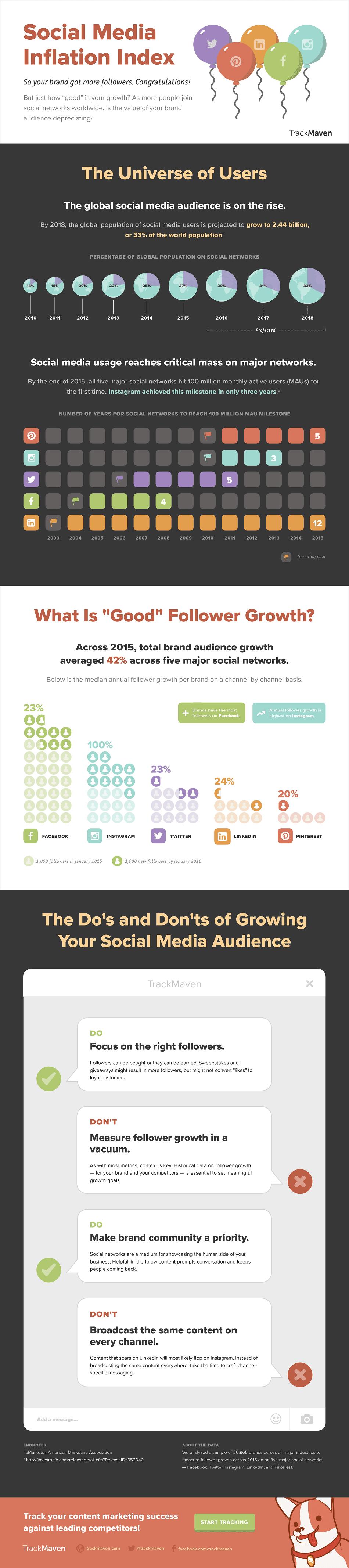 """How """"Good"""" Is Your Social Media Follower Growth"""