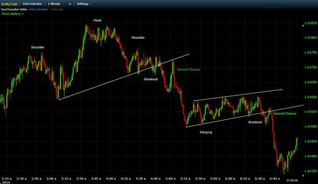 Pin By Forex Mq4 On Trading Video And Webinar Day Trading Mt 5