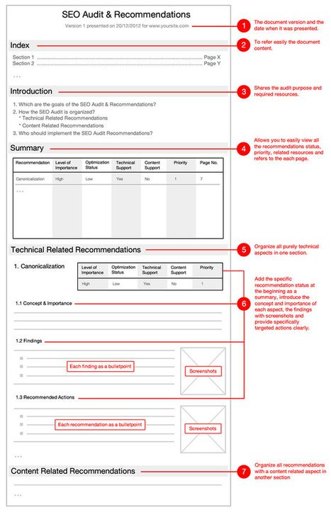 seo recommendations template google search seo pinterest