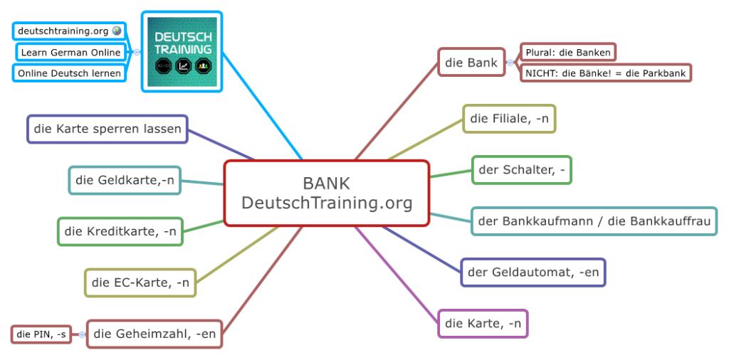 Wortschatz Geld Bank | Education | Pinterest | Wortschatz, Geld und ...