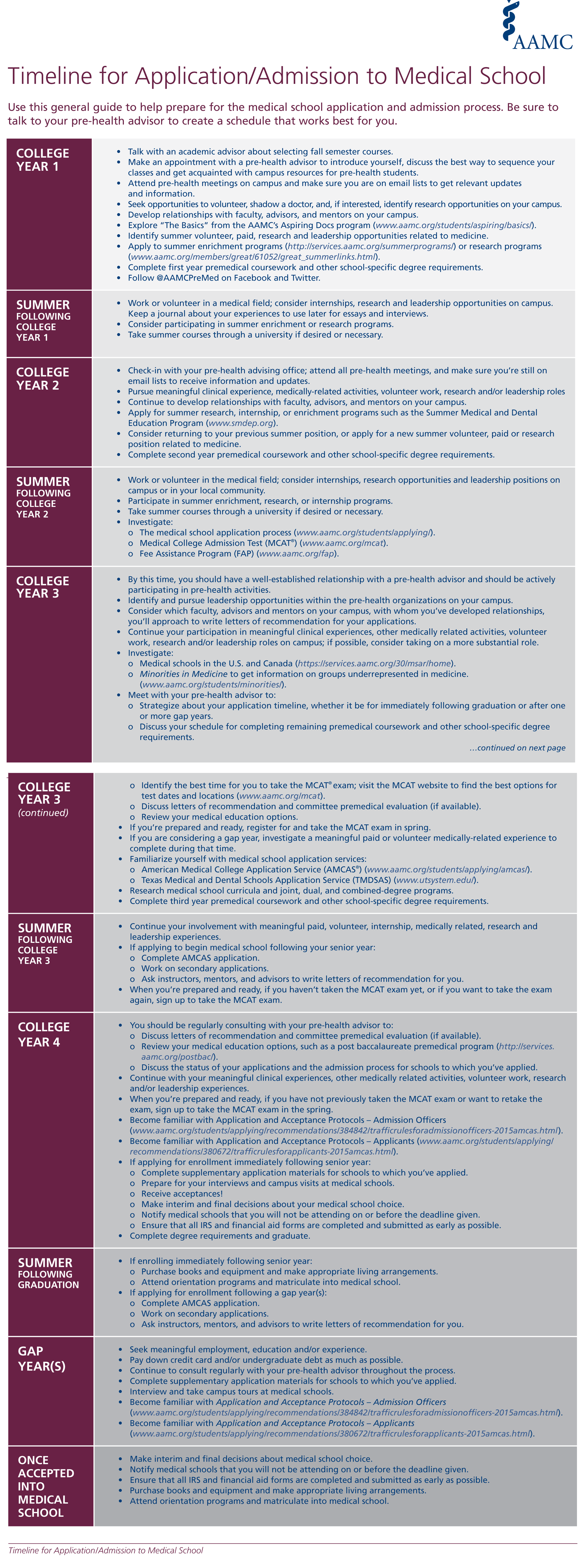 The medical school application timeline by AAMC recommends learning more about t… 2e026b31244e845a19429f031c50e1d9