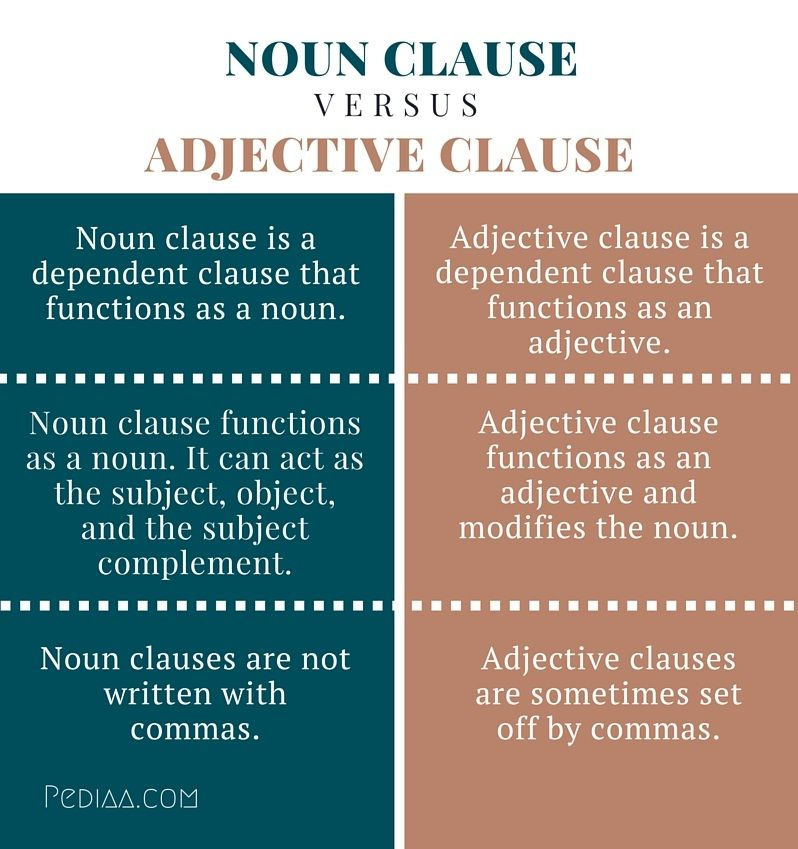 Difference Between Assume And Presume Difference Between Noun Clause And  Adjective Clause   Infographic .  Difference Between Presume And Assume