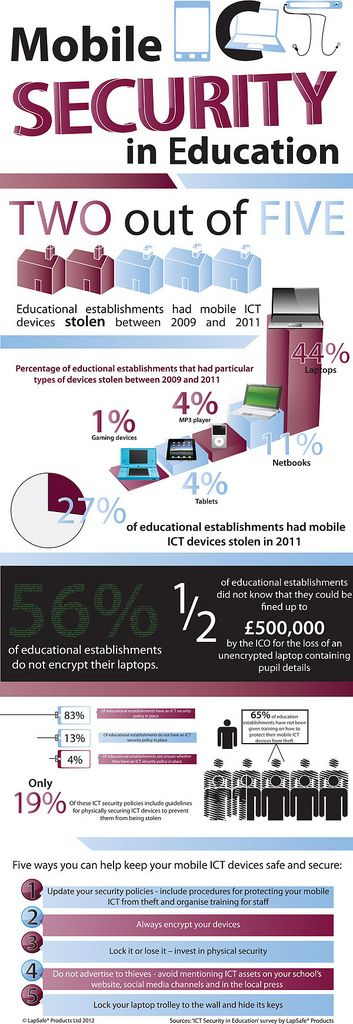 Recently Lapsafe, experts in manufacturing Laptop security products surveyed the views of schools, colleges and universities and found that almost half of education establishments have had some form of mobile ICT stolen since 2009 – 27 per cent had mobile ICT stolen last year. Take a look at the findings in this infographic and discover how you can better secure your ICT products.