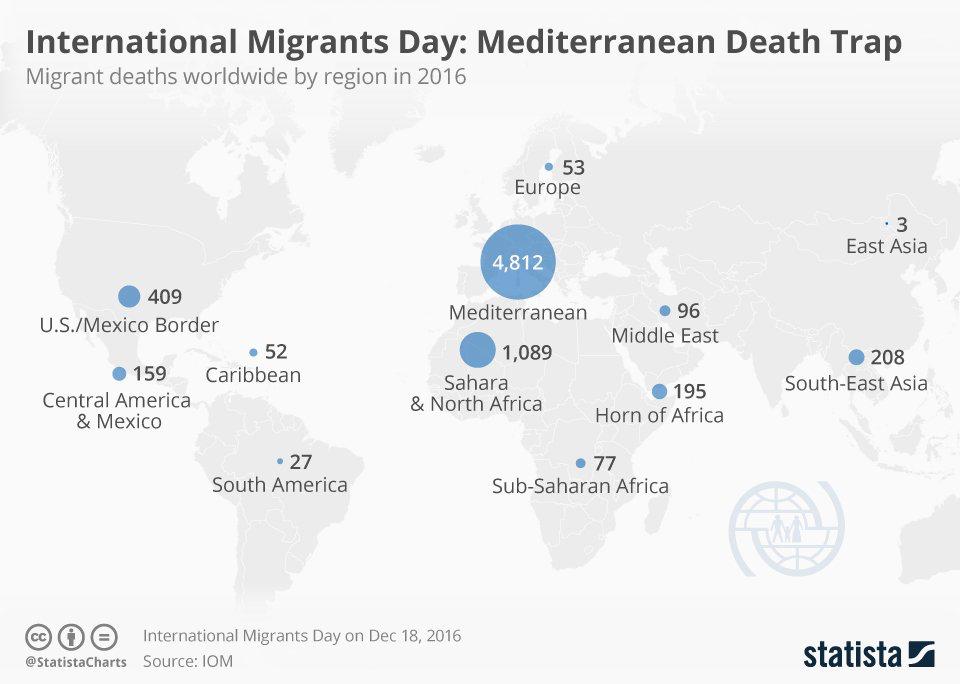 Migrants in 2016