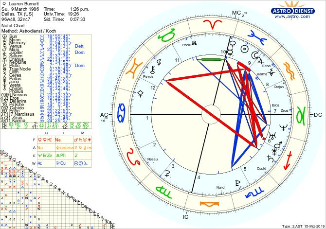 Astrodienst Free Horoscope