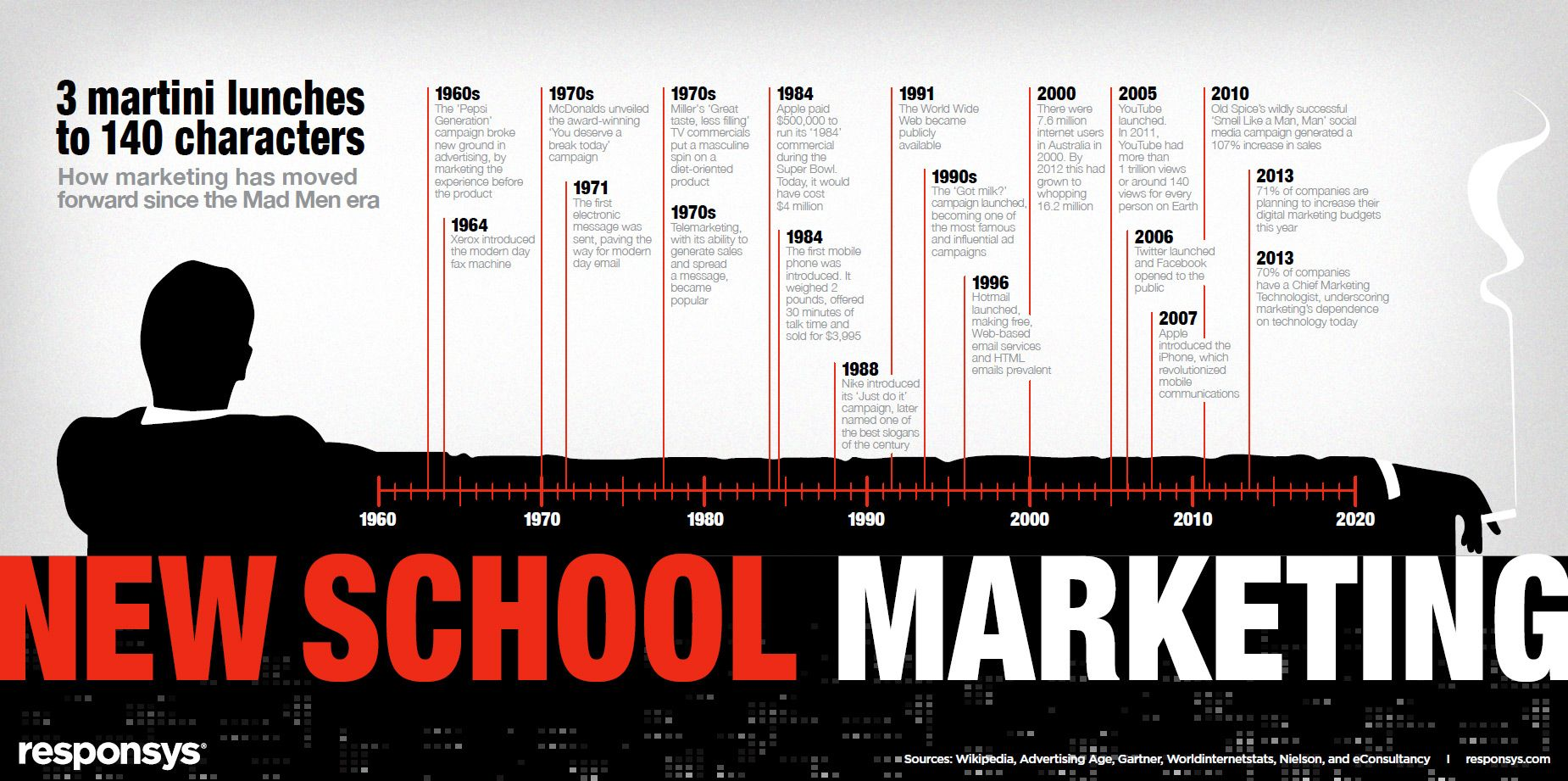 Infographic: A Timeline Of Six Decades Of Marketing, Since The 'Mad