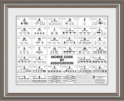 Sample Morse Code Chart Alfabeto Radiofnico Alfa Bravo Charlie Ham