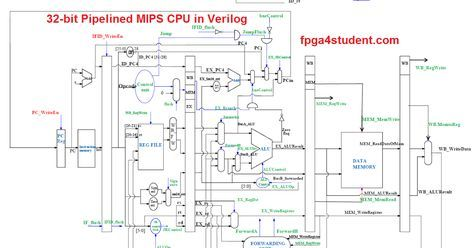 32-bit 5-stage Pipelined MIPS Processor in Verilog, full