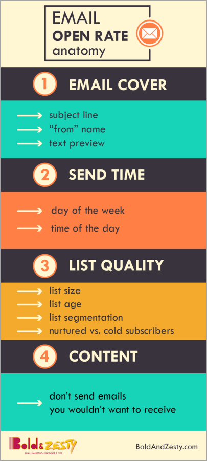 10 Skills An Email Marketing Manager Needs To Succeed | Email ...