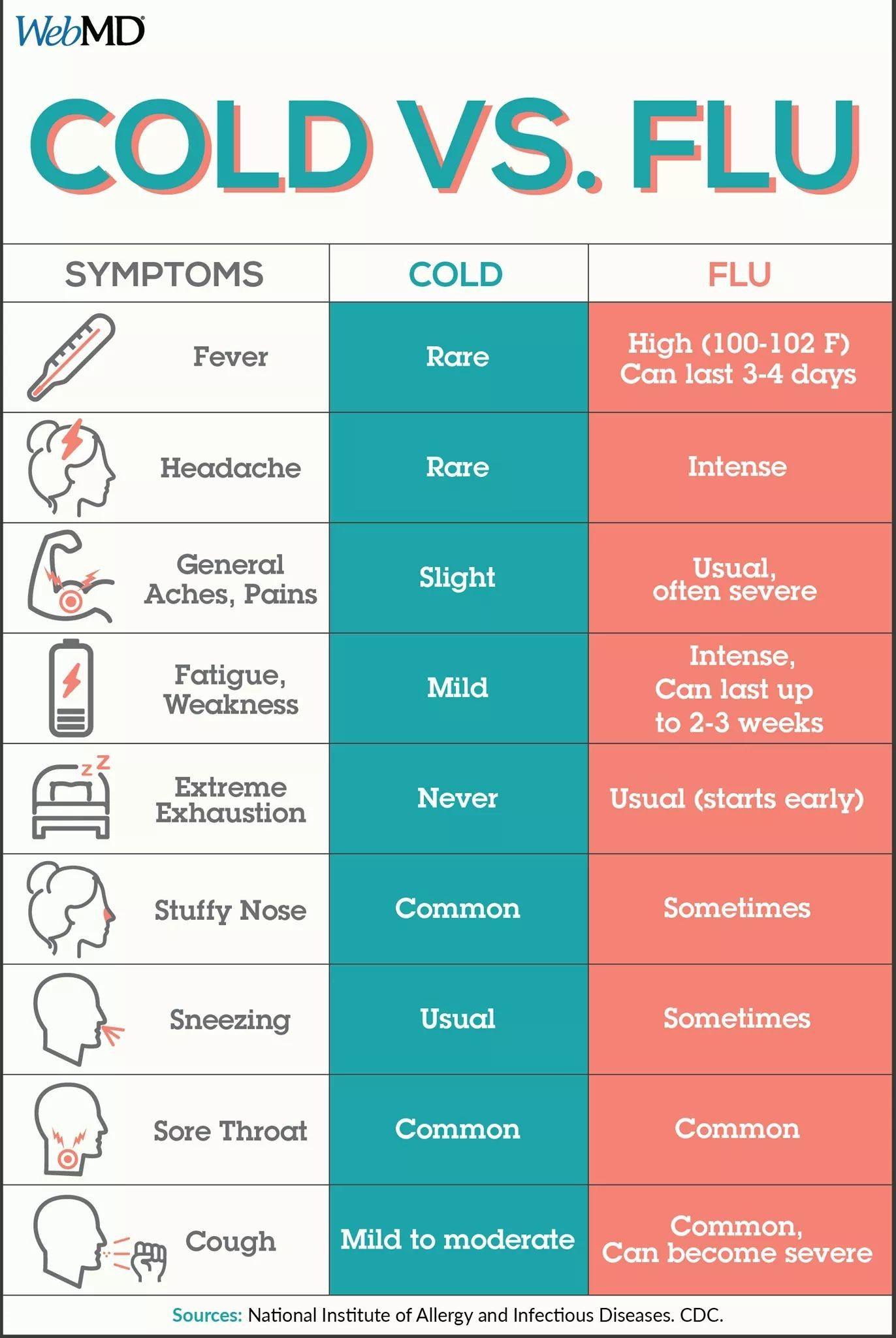 Cold vs flu | Baby | Flu, Cold vs flu, Health