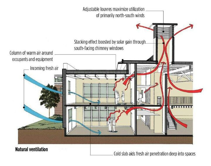 Pin By Cadt On Passive House Natural Ventilation Energy Conservation Passive Design