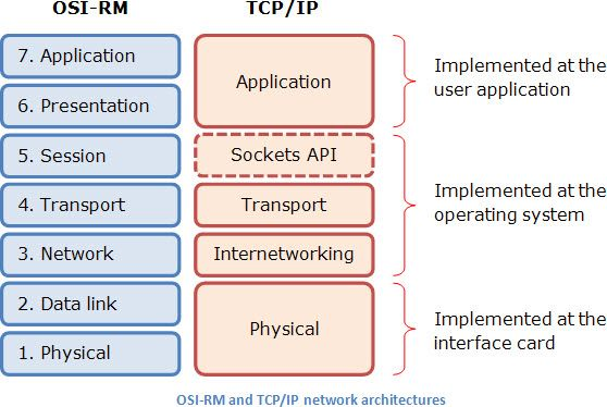 Software architecture, 7-layer OSI Reference Model Architecture in