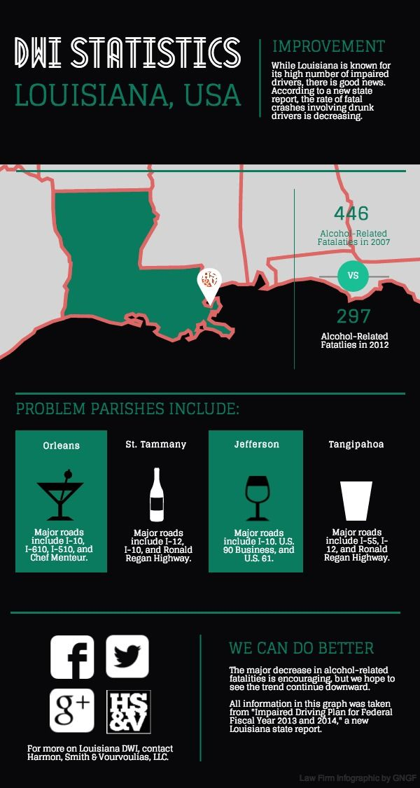 Compelling Dwi Infographic From Dwi Defense Attorneys At Harmon