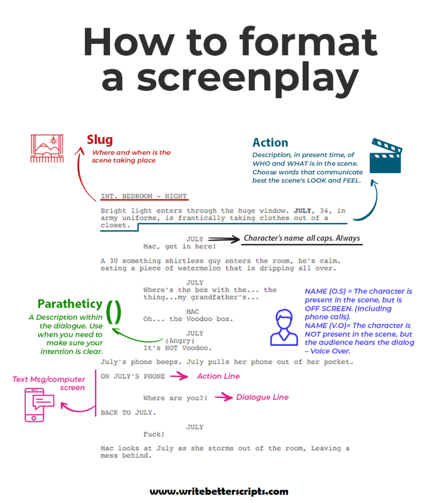 How To Write A Script The Complete Guide To The Screenwriting Process Writing Scripts Screenplay Writing Screenwriting