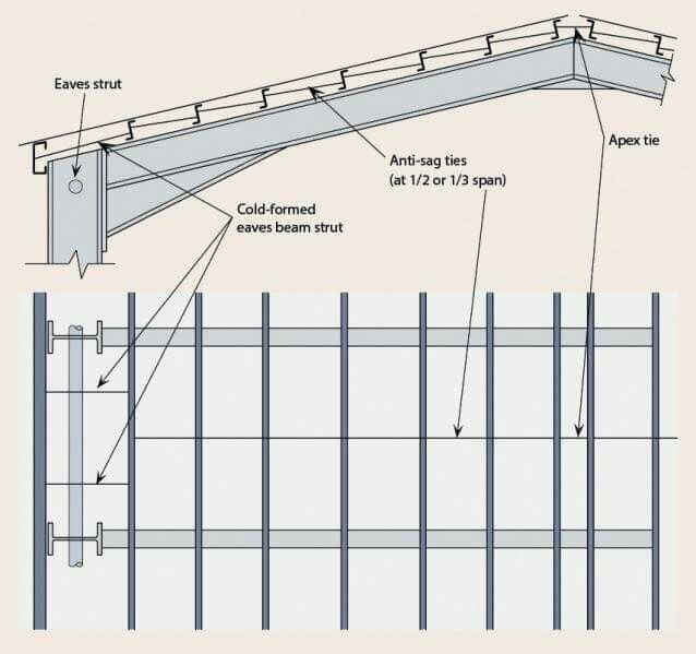 Pin By Udomsak P On Detail Design Steel Frame Construction Steel Buildings Steel Trusses