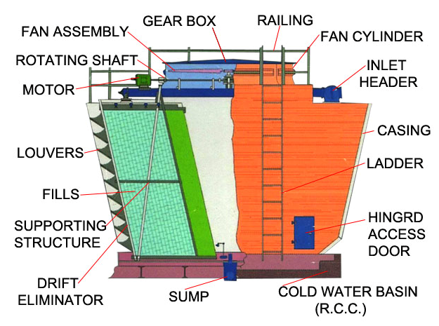 Design Of Industrial Cooling Towers Cooling Tower Tower