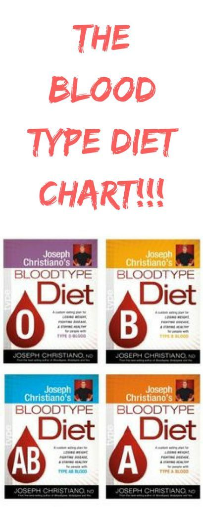 The Blood Type Diet Chart  How To Lose Weight In  Weeks At Home