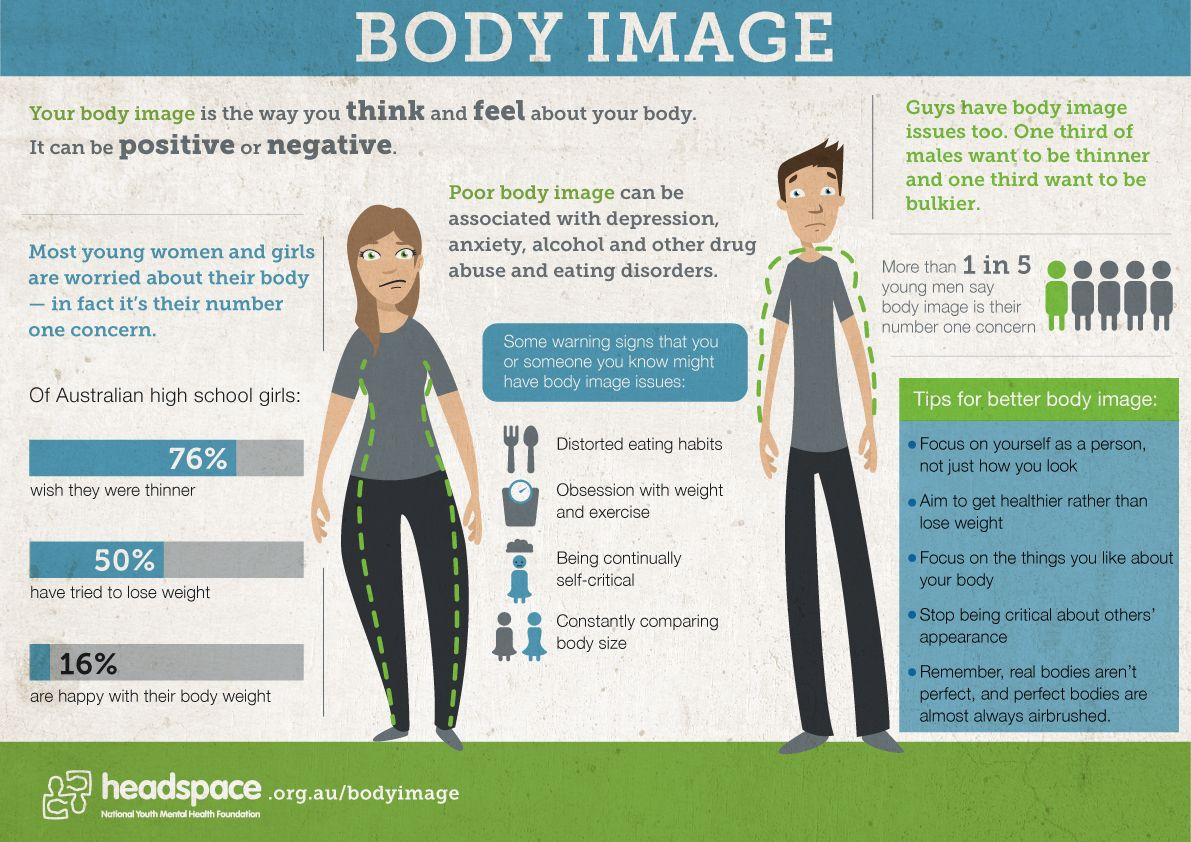 Body Image Is A Major Concern For Young Australian Women And Men