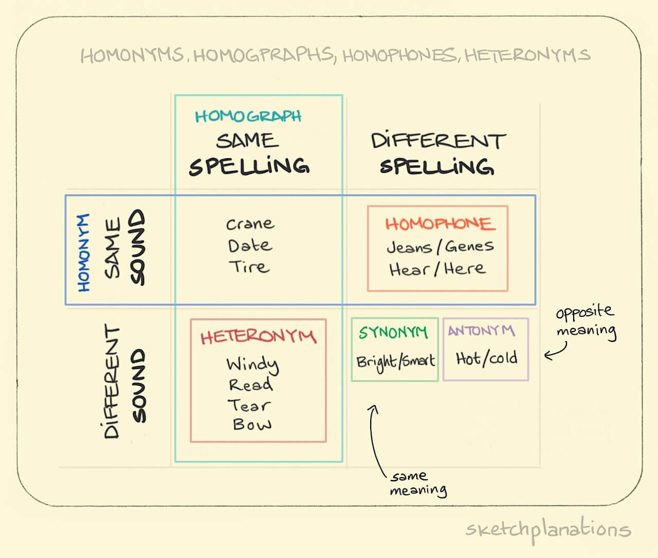 Homonyms Homographs Homophones Heteronyms This One