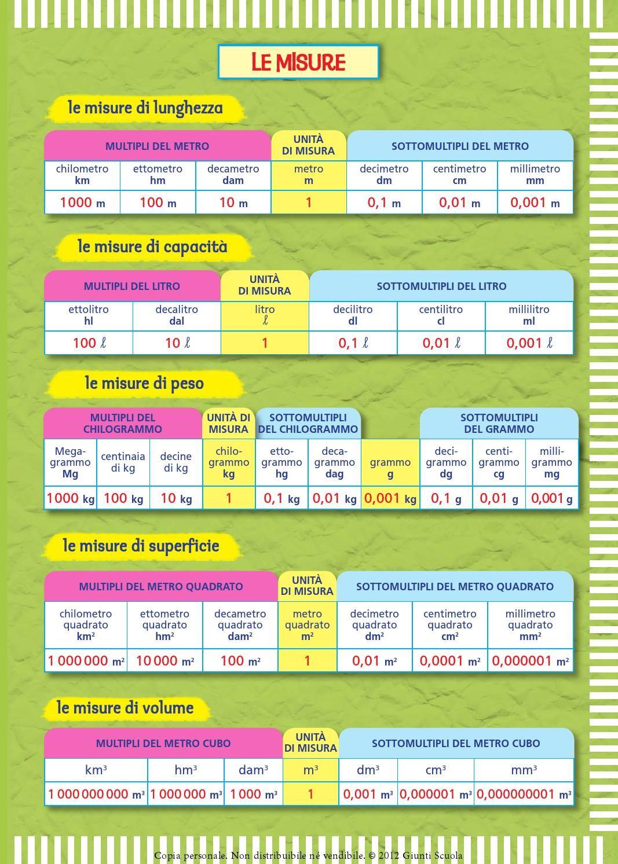 Il Mio Super Quaderno 5 Matematica Pinterest