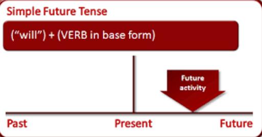 Simple Future Tense Pengertian Fungsi Rumus Dan Contoh Kalimat