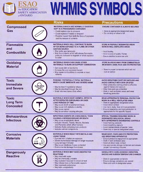 Image Result For Whmis Symbols And Meanings Symbols Pinterest