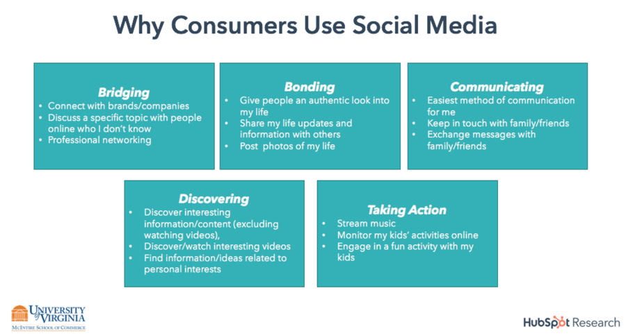 Why Is It Important to Have a Social Media Strategy
