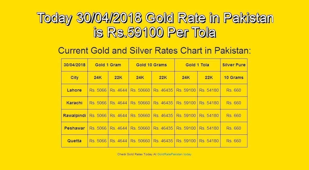 Pin On Gold Rate India