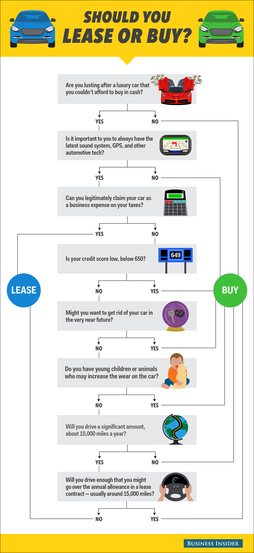 Flow Chart Should You Buy Or Lease A Car Car Buying Car