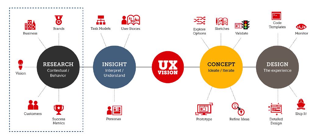 images about ux design process on, wiring diagram