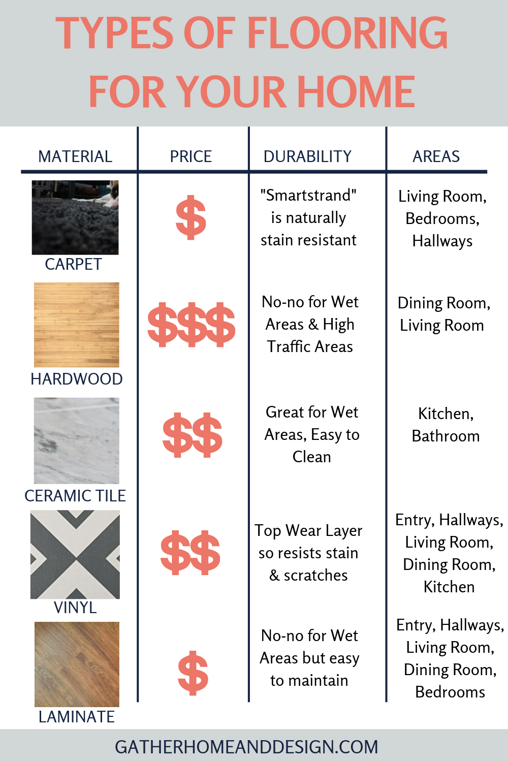 How to Pick the Best Type of Flooring for Your New Home