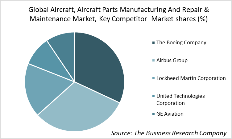 Boeing Company Emerges As The Largest Player In The Aircraft And